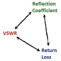VSWR <=> Return Loss <=> Reflection Coefficient Converter