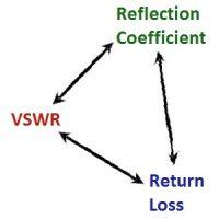 电压驻波比 <=> 反射损耗 <=> 反射系数转换器